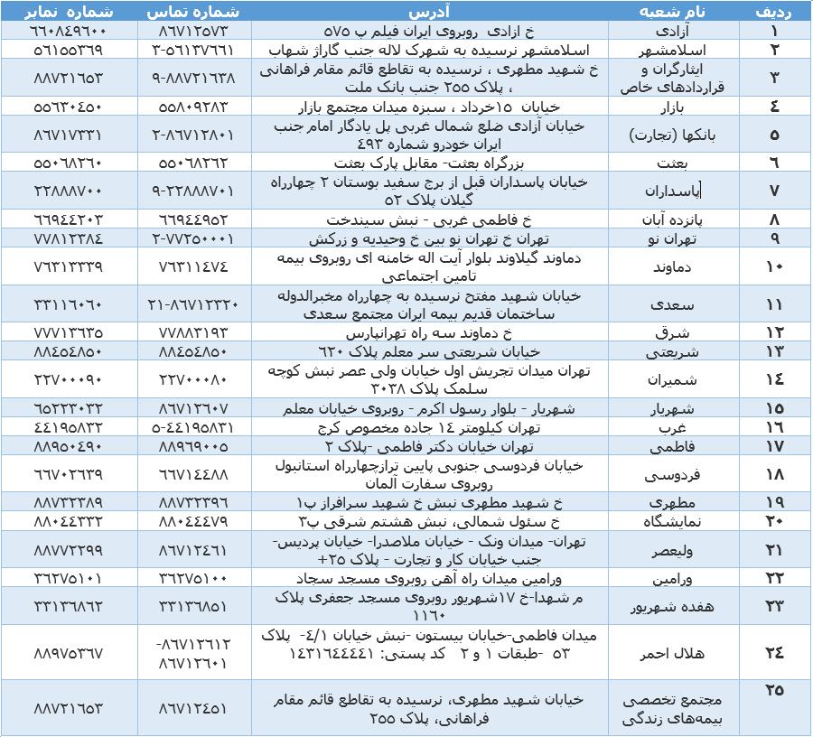 شعب بیمه ایران