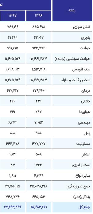 وضعیت فروش بیمه ایران